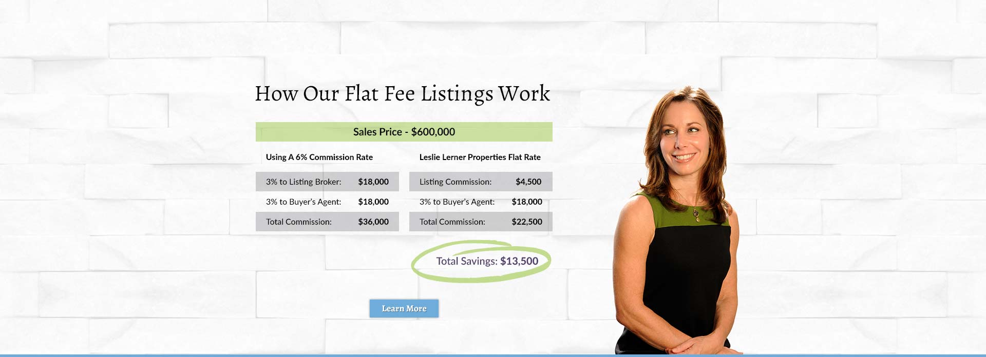 How Our Flat Fee Listings Work